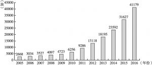 图2 中国大陆影院历年完成的银幕安装块数