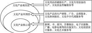 图1 文化及相关产业体系