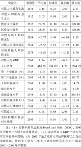 表6-3 变量的统计描述