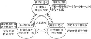 图1-8 多元参与,共同营造——三个社造化