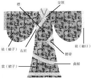 图6 曲裾深衣(汉代)