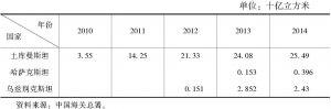 表1 中亚三国对中国的天然气出口