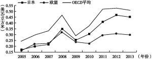 图15 2005年以来中亚天然气进口价格