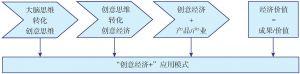 """图1-2 """"创意经济+""""应用模式结构示意"""