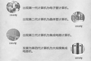 图4-5 第三次工业革命成果