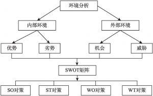 图3-2 SWOT分析模型