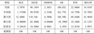 表3-2 指标的描述性统计