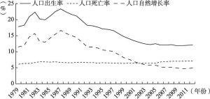 图6-9 人口变化率