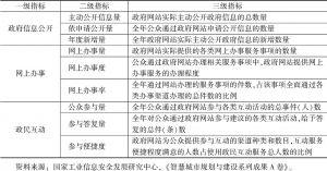 表2 中国政府网站发展评估核心指标体系(试行)