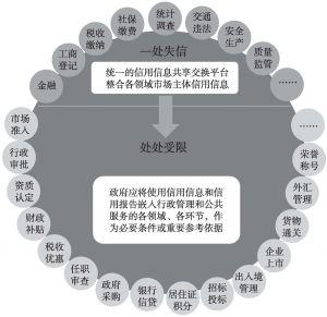 """图4 市场主体""""一处失信、处处受限""""示意"""
