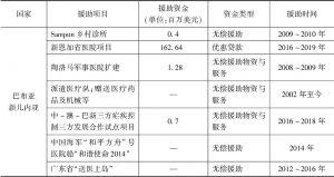 表1 21世纪以来中国对太平洋岛国医疗卫生援助的主要项目