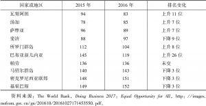 表1 太平洋岛国营商环境指数排名