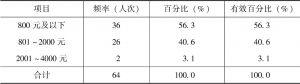 表9-3 被调查妇女月收入水平