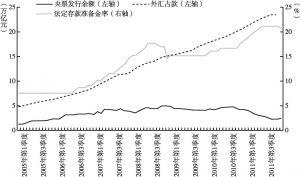 图6 外汇占款与对冲型货币政策