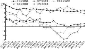 图2 主要发展中国家GDP增速