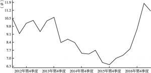 图6 我国名义GDP变化情况