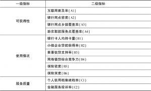 表2 普惠金融指标体系