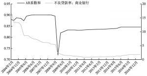 图3 AR系数和、商业银行不良贷款率