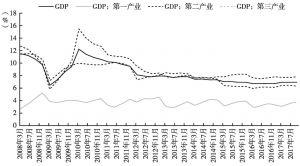 图5 中国GDP增长率(季度累计同比)