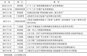 表3 新兴产业政策加速发布