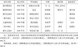表17-1 冀鲁豫抗日根据地(河南部分)公营商店统计