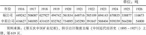 表3-10 1916~1926年福公司、中原公司煤炭产量统计