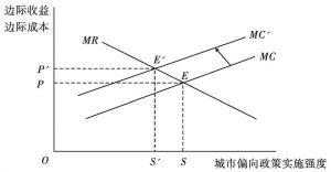 图4 制度均衡及其改变
