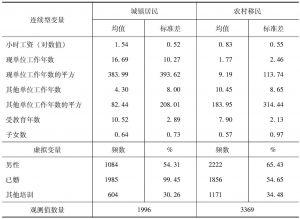 表5 收入方程变量的统计性结果