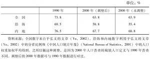 表3 农村人口比例(1990年和2000年)