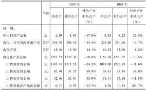 表4 畜牧业生产比较