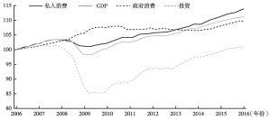 图7 七国集团GDP组成情况