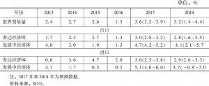 表7 世界贸易量增速预测