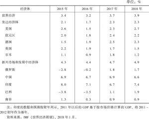 表2 2015~2018年世界经济增长趋势