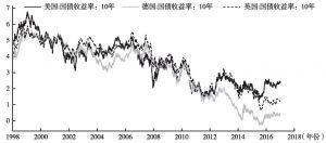 图5 主要经济体国债收益率走势继续分化