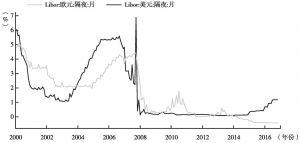 图7 全球货币市场利率走势呈现分化