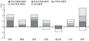 图23 主要发达经济体GDP贡献因素分解
