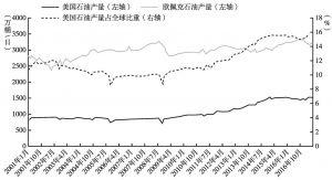 图10 近年来美国及欧佩克石油产量情况