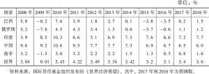 表1 2008~2018年金砖国家GDP增速