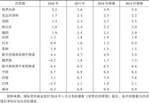 附录 2018年1月国际货币基金组织公布最新世界经济展望报告
