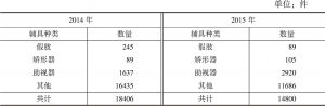 表2 2014年和2015年北京市各类辅助器具配备情况