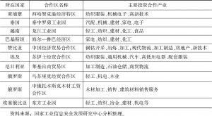 """表5 通过确认考核的""""一带一路""""经贸合作区产业合作情况"""