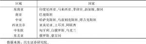 """表7 与中国签署货币互换协议的""""一带一路""""沿线国家"""