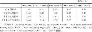 表2-3 中国台湾地区经济增长因素分析