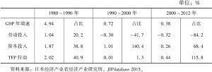 """表7-2 以10年为周期计算的日本经济""""增长核算"""""""