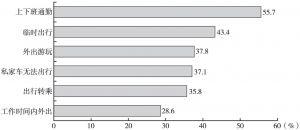 图8 用户使用拼车服务的场景分布