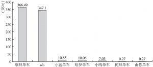 图15 主流共享单车APP下载量排行