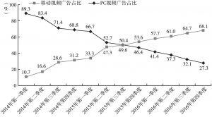 图3 2014~2016年中国视频广告流量结构