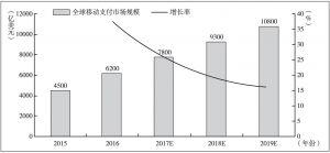 图5 2015~2019年全球移动支付市场规模