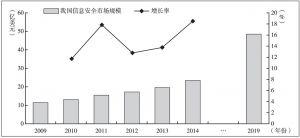 图2 我国信息安全市场规模