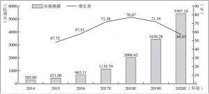 图14 全球大数据市场规模及预测